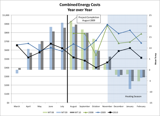 Combined Energy Costs Year over Year - Encore TeleSolutions - 2010